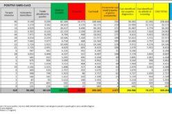 Protezione Civile, il bollettino: 2.677 nuovi contagiati (+1.231 positivi rispetto a ieri)