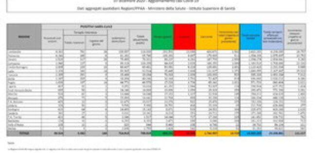 Protezione Civile, il bollettino: 13.720 nuovi contagiati (-6.446 positivi rispetto a ieri). 528 morti in 24h